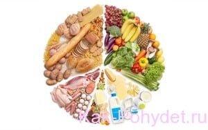 Памятка о здоровом питании